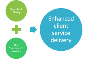Green Robin Solutions Outsourced and white label services